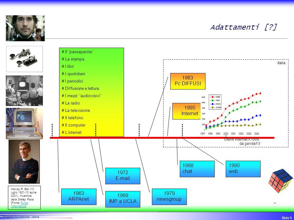 Adattamenti [ ] 1983 Pc DIFFUSI 1995 Internet 1990 web 1988 chat 1963